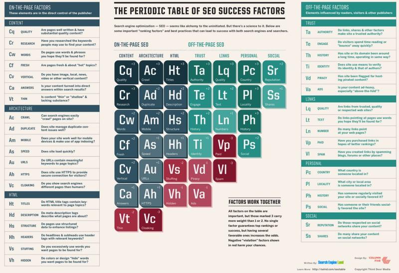 Periodic Table of SEO 2015