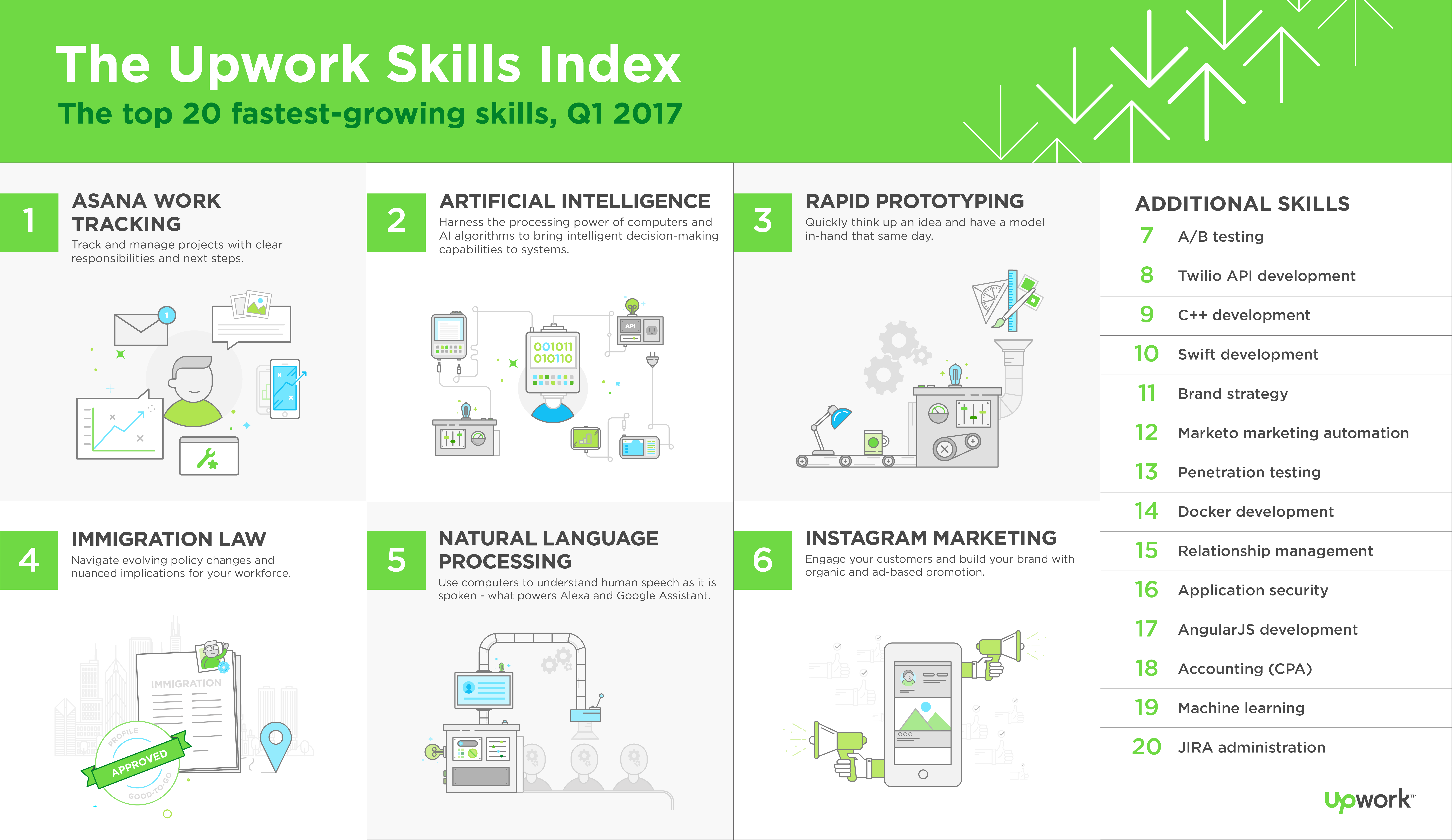 FINAL_Q1-2017-Upwork-Skills-Index-Infographic.png