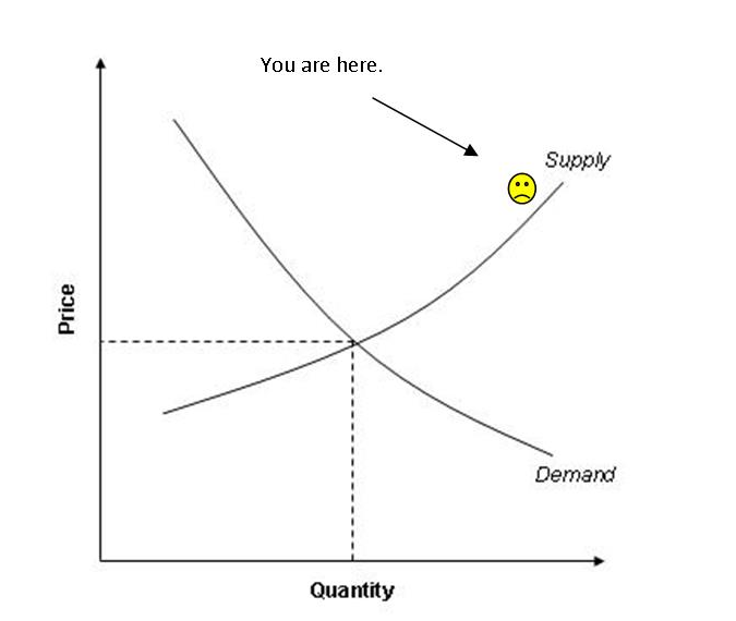 Supply and Demand.png